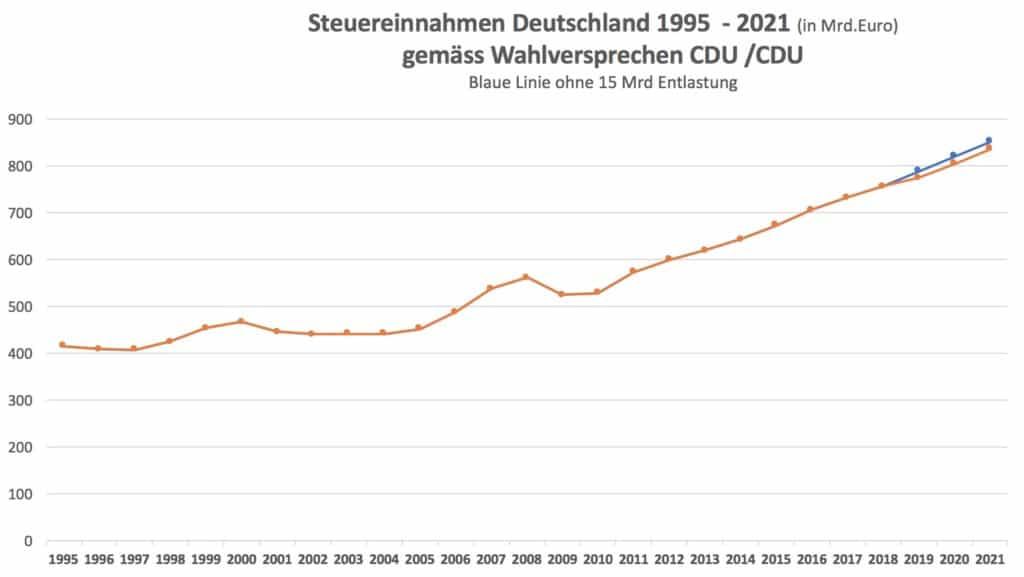Ausufernde Staatseinnahmen - Geld im Überfluss