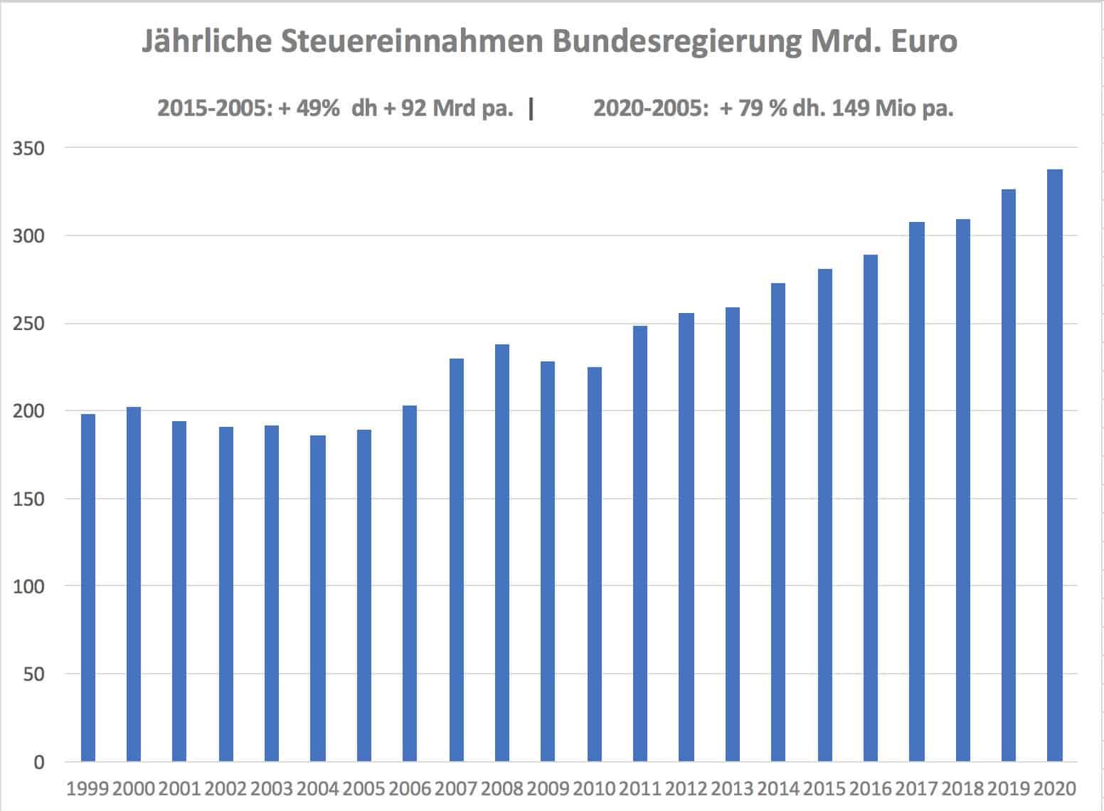 Grafik Steuereinnahmen Bund 1999-2020