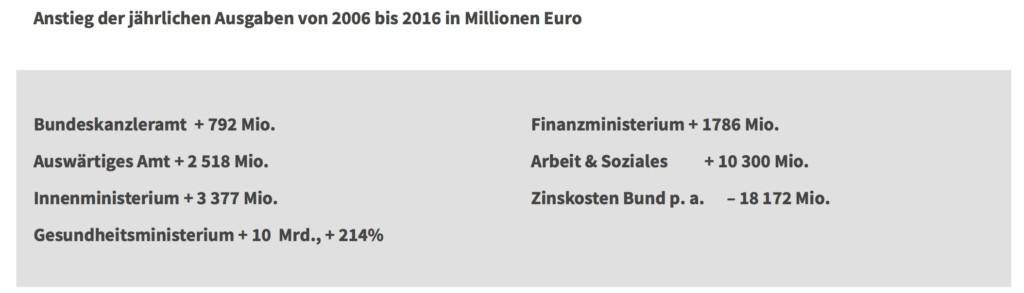 Bundesbudgetzahlen - Fragen an Politiker