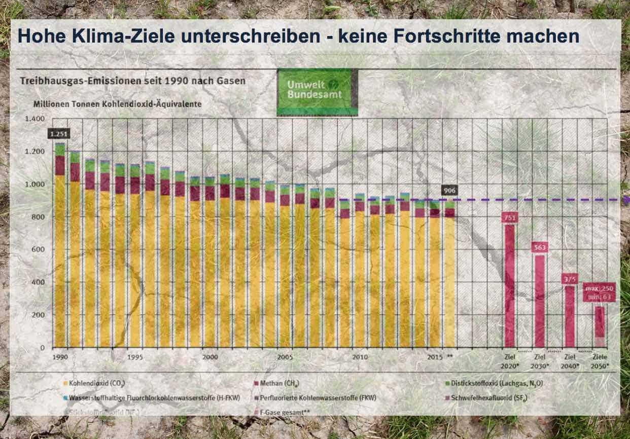 Bad Governance Beispiel Klimaschutz Deutschland