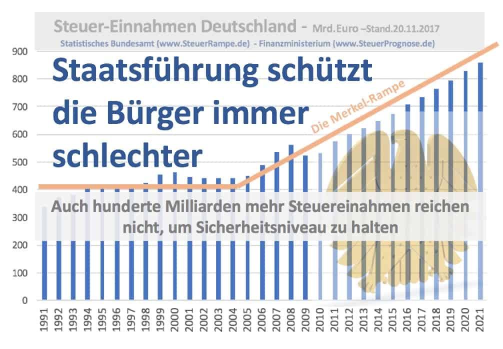 Bad Governance Deutschland - Mehr Steuern weniger Sicherheit