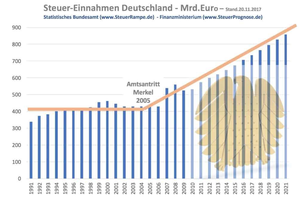 Fake News und Selbstzensur rund um die Merkelrampe
