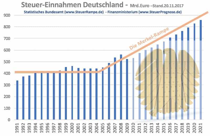 Steueinnahmen Bad Governance Merkelrampe