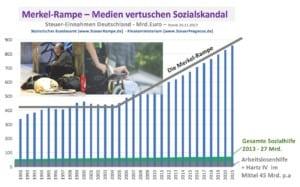 Asoziale Medienwirkung Merkel Politk