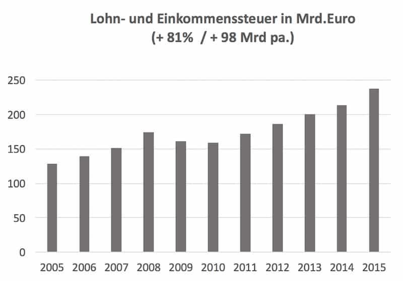Merkel Politik Lohn-Einkommensteuer 2005-2015