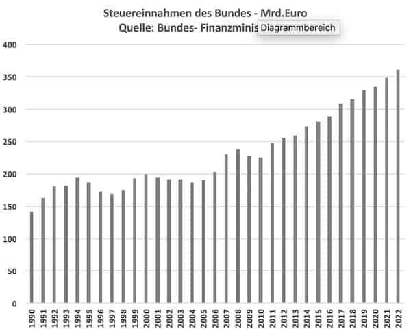 Politisches System Deutschland Bundessteuern Rampe 0118