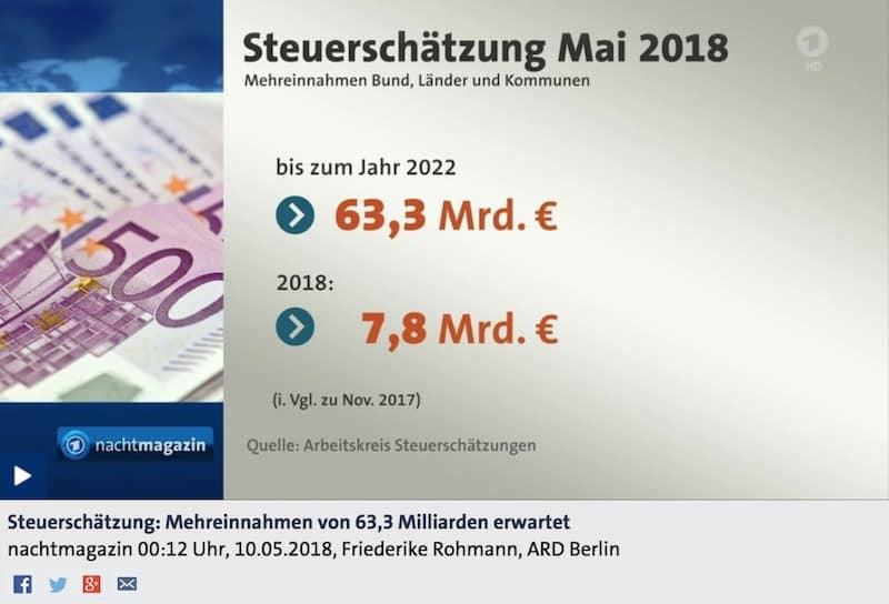 Falschmeldung 63 Mrd ARD Tageschau FakeNews