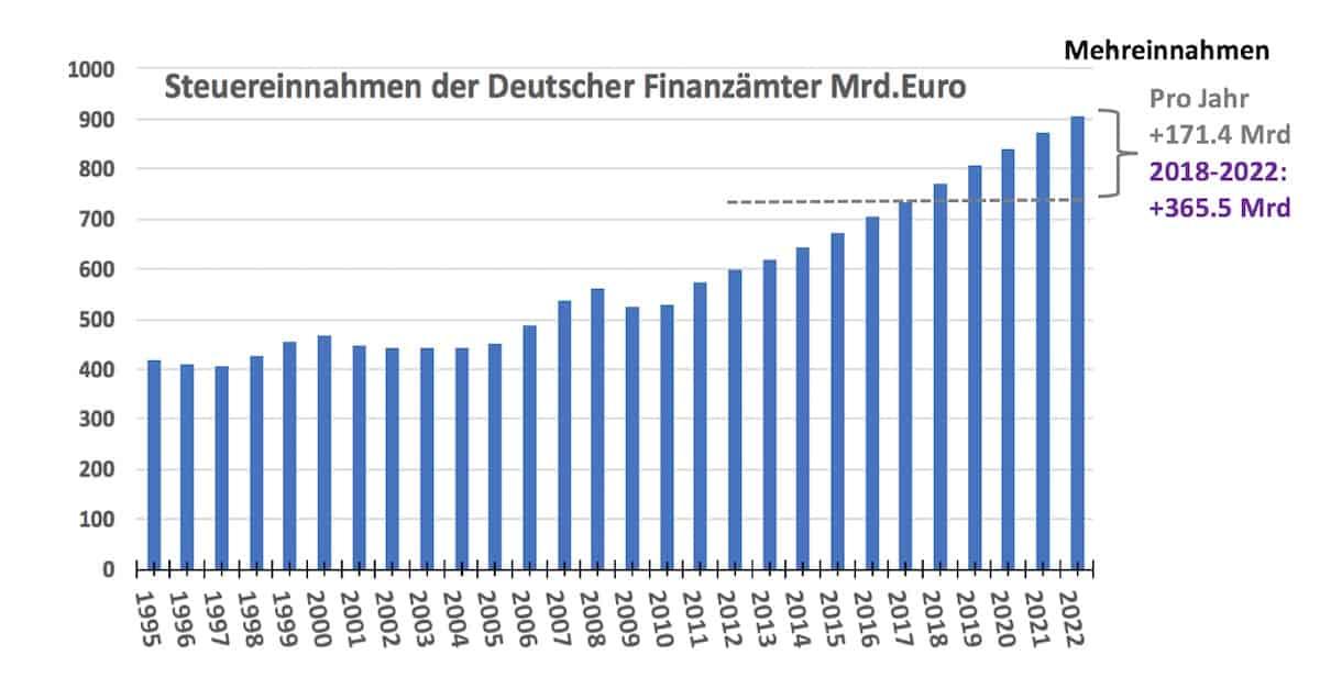 Steuerkurve gegen ARD Tagesschau Fake News