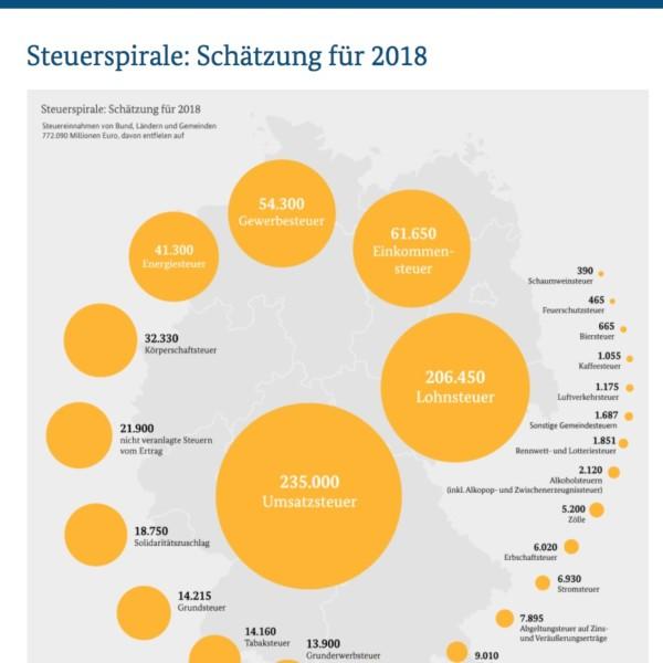 Steuerschaetzung 2018 Spirale Bundesfinanzministerium