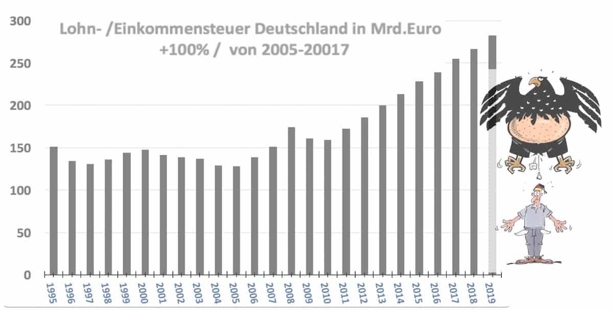 Entwicklung Lohn und Einkommensteuer D Staat bescheisst Buerger 1118