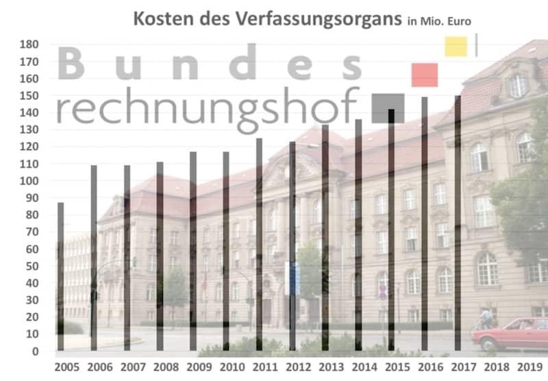 Kostenentwicklung Bundesrechnungshof 2005-2017 1118