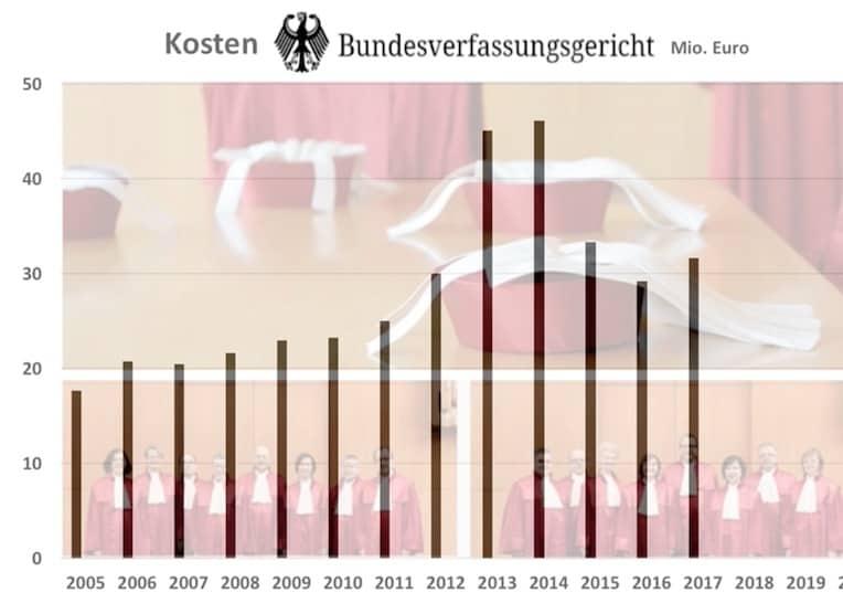 Kostenentwicklung Bundesverfassungsgericht 2005-2017 1118