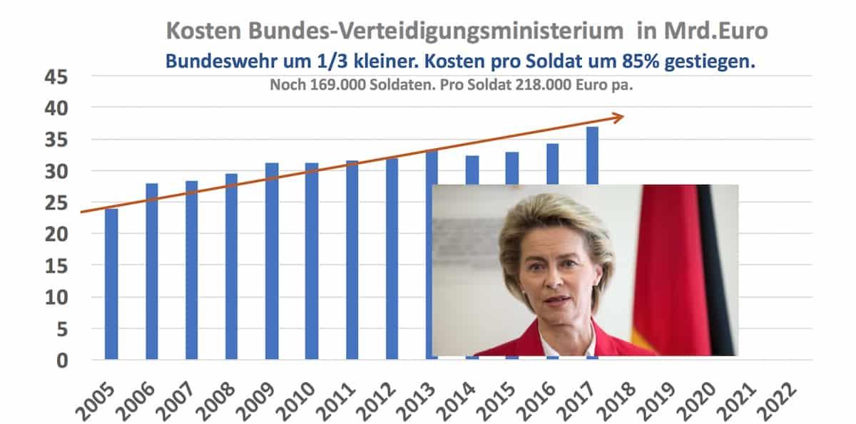Kostenentwicklung Bundeswehr ab 2005 1118