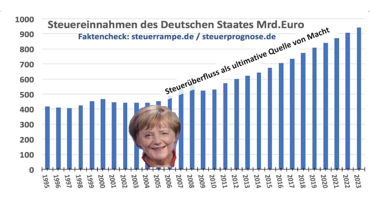 Merkelrampe - Politische Irrfuehrung Schwachsinn 1118