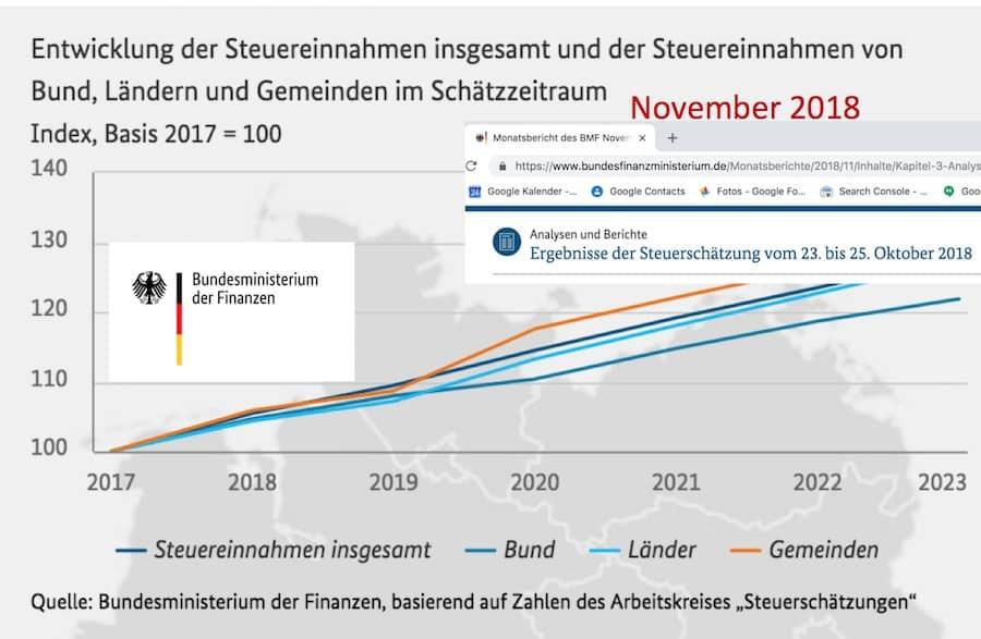 Beleg von ZDF Heute Journal Steuer Fake-New 3-2-2019