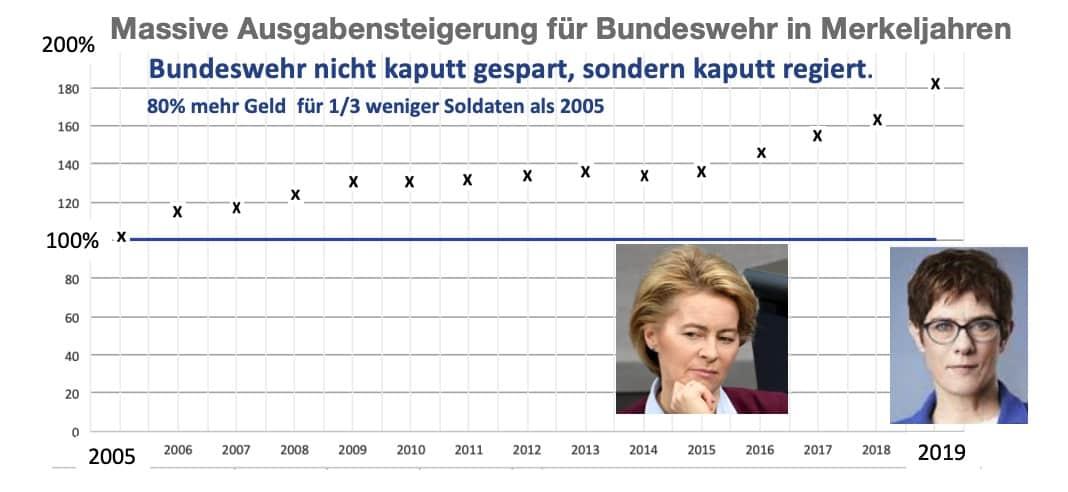 Bundeswehr kaputt gespart Schwachsinn