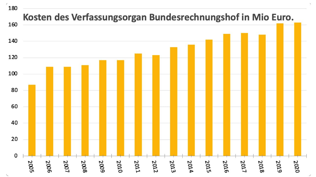 Grafik Bundesrechnungshof Kostenentwicklung 2005-2020