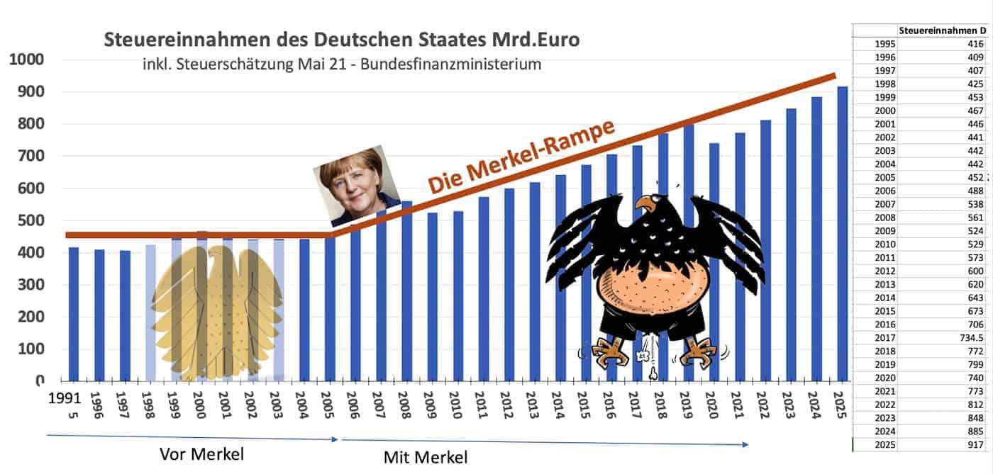 Steuereinnahmen Deutschlands 1995 bis 2019