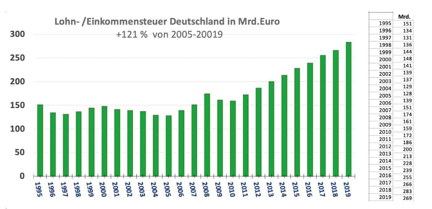 Lohn- und Einkommenssteuereintwicklung 1995 bis 2019